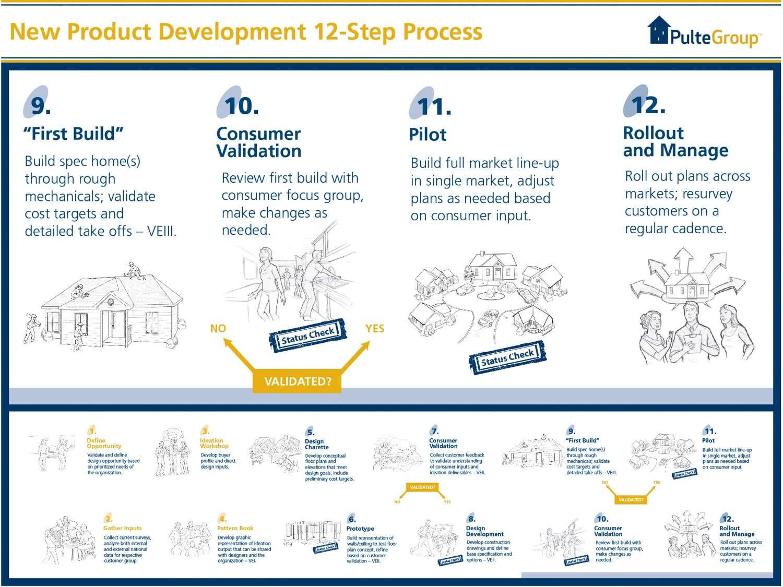12 Step Process